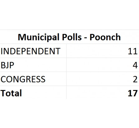 Independents make a roar in Poonch, Win 11 seats out of 17