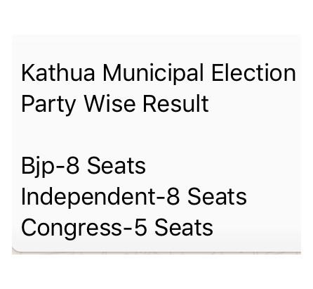 Kathua Municipal Council: BJP wins 8, Independents win 8 seats