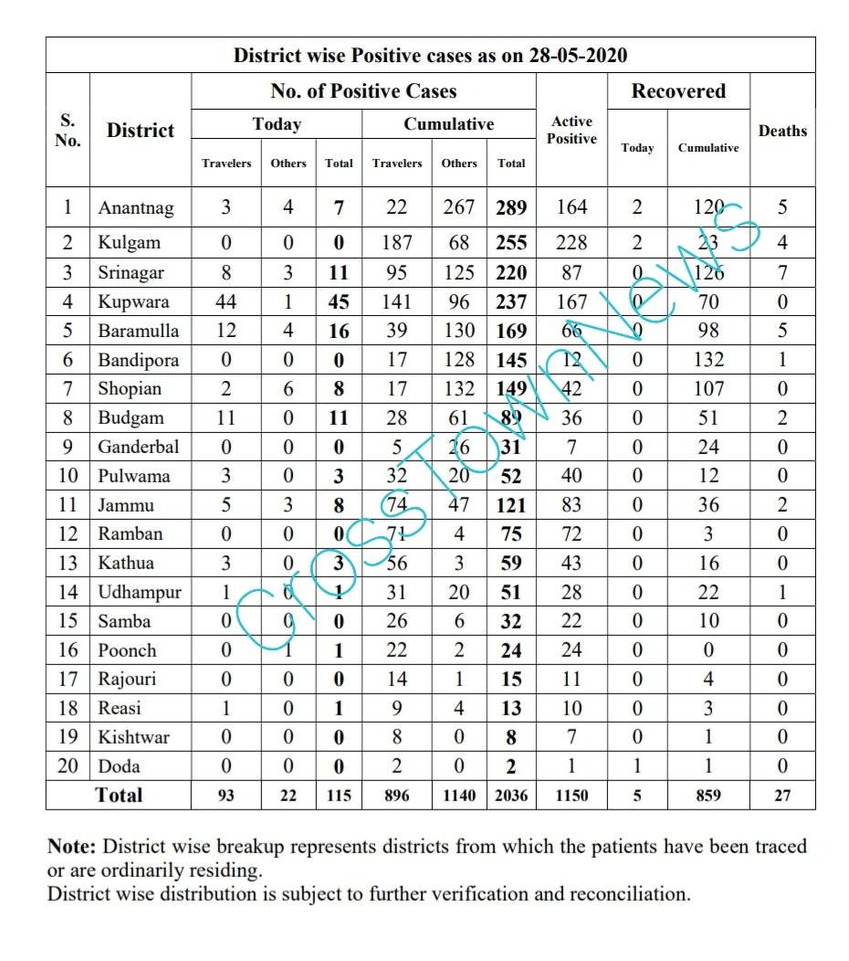 Covid 19: 93 cases of Coronavirus in J&K; 10 cases today in Jammu province