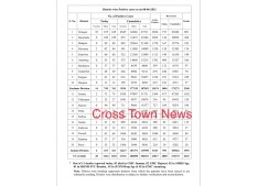 Covid: 1184 cases in J&K; 11 Deaths