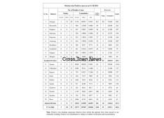 Covid: 53 new cases in J&K